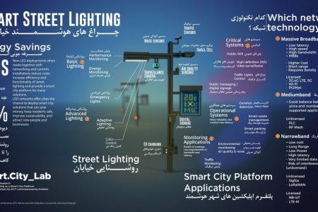 چراغهای هوشمند خیابانی