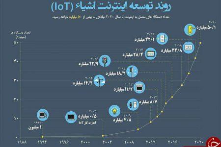 روند توسعه اینترنت اشیاء