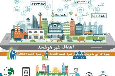 چه عواملی شهر هوشمند را می سازد؟